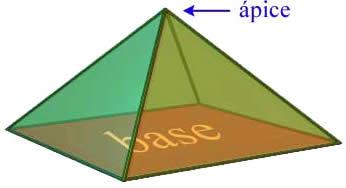 Base y ápice de una pirámide